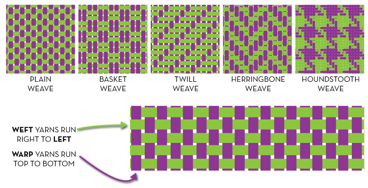 TYPES_OF_WEAVE_STRUCTURES